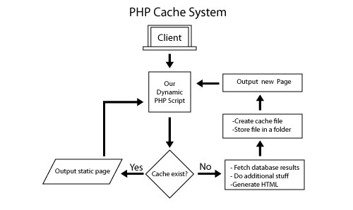 PHP cache system in Action